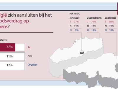 YouGov polls: Meer dan driekwart van de Belgische bevolking wil een verbod op kernwapens