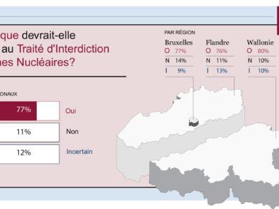 Sondage YouGov : Plus de trois-quarts de la population belge demandent l'interdiction des armes nucléaires